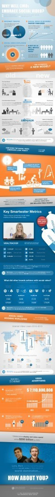 Why Will CMOs Embrace Social Video?   Klaptrap On Infographics   Scoop.it