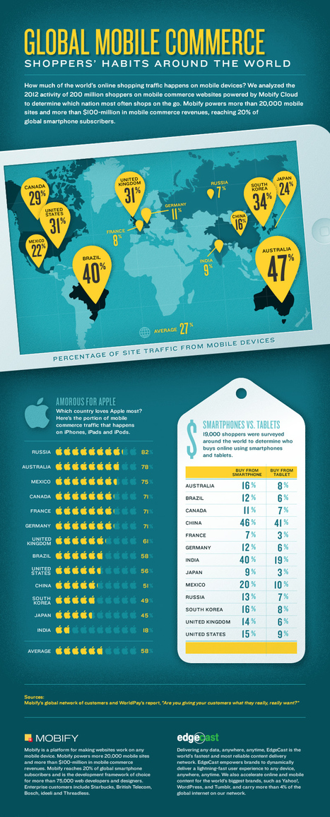 Global Mobile Commerce Infographic: Shoppers' Habits Around the World | Mobify | marketingandcommunications | Scoop.it