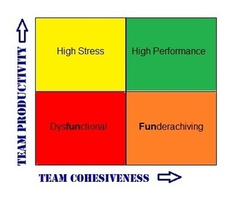 A Team Performance Chart to Help Your Organization | Agile and High Performance Teams | Scoop.it