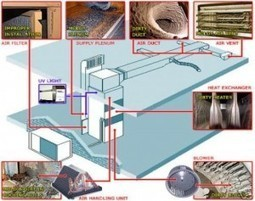 Recommendation For Air Duct and Attic Cleaning in Malibu, CA | Air Duct Cleaning Pro Blog | Online Deals | Scoop.it