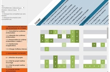 Les 32 métiers de la DSI décryptés par le Cigref - 01net | Universelweb agence web & communication | Scoop.it