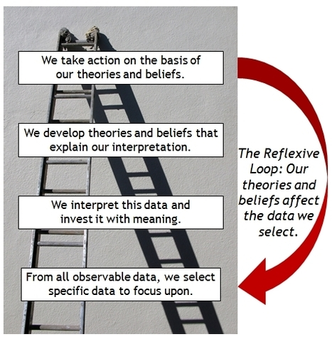 Racing Up the Ladder of Inference (Ed Batista) | Leadership | Scoop.it