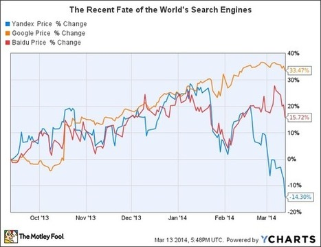 Which Search Engine Represents the Best Stock to Buy Now? | TMT Disruptive Technologies | Scoop.it
