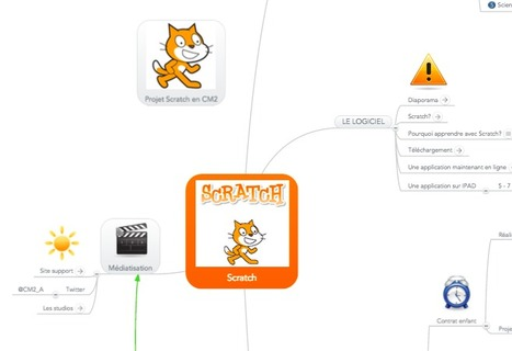 carte mentale d'un projet Scratch | Ressources pour la Technologie au College | Scoop.it
