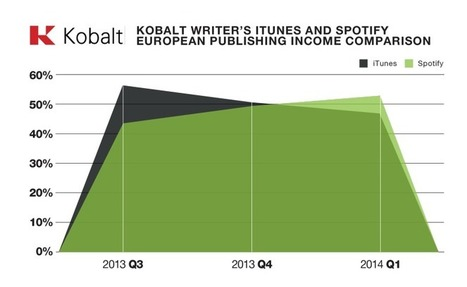 Spotify royalties have passed iTunes for European musicians, report says | Music & Book ATAWAD | Scoop.it