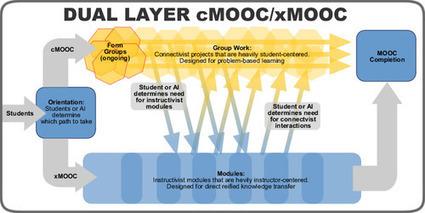 Redes Abiertas: Los MOOCs han muerto (6) | ciencias del mundo contemporaneo | Scoop.it