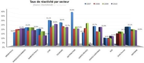 Toutes les astuces pour un e-mailing qui fait réagir | Community Management - French | Scoop.it