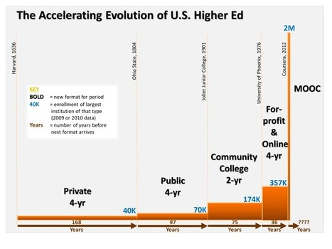 "A ""Moore's Law"" of educational innovation 