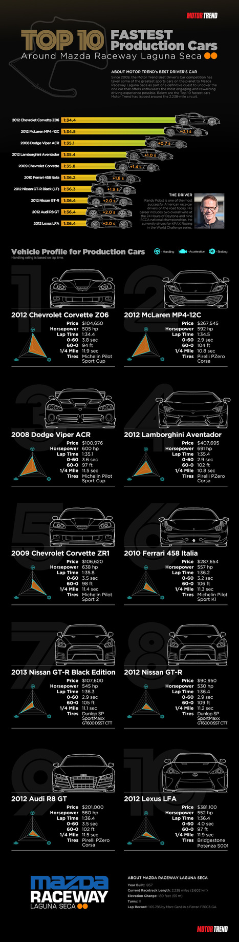 Top 10 Fastest Production Cars Motor Trend (Specifications) | All Infographics | All Infographics | Scoop.it