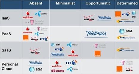 Telcos vs OTT: Cloud Markets | DigiWorld by IDATE Blog | SaaS Guru Live | Scoop.it