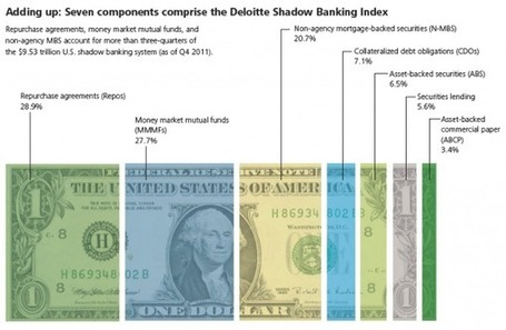 On The Verge Of A Historic Inversion In Shadow Banking | ZeroHedge | Unusual Financial, some scoops to put some ideas in a right way | Scoop.it