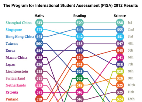 The-PISA-2012-Results » Διδάσκοντας Σήμερα | Education and Technology Today | Scoop.it