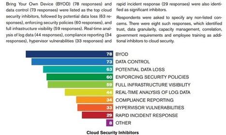 BYOD: Good or Bad? - CloudTweaks | cloudcomputing664444 | Scoop.it