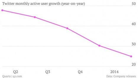 Situation critique de Twitter : la limite du gratuit pour les utilisateurs ? | Pierre-Alain Muller | Scoop.it