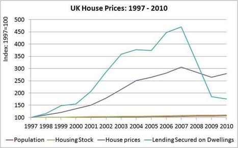House prices: why are they so high? | Positive Money | Personal Finance Content | Scoop.it