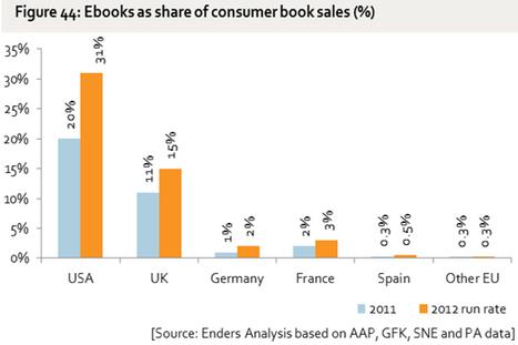 El mercado del E-book en Europa en 2011   Libros electrónicos   Scoop.it