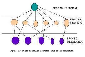 Sistema bancario reservaciones en una linea area   sistemas operativos   Scoop.it