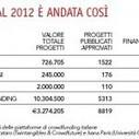Hai un progetto? Finanzialo sul web | Content Marketing Italiano | Scoop.it