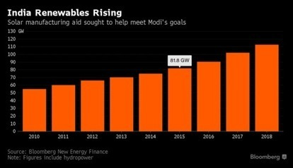 Modi Said to Plan $3.1 Billion Boost for India's Solar Factories   The Solar Ascent   Scoop.it