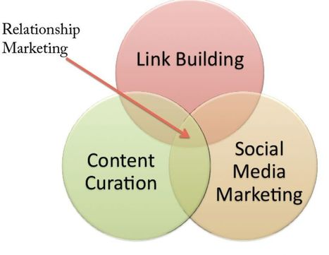 [EN] Social Media Curation Guide | Social media marketing | Scoop.it