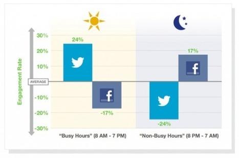 5 Bonnes Raisons d'Arrêter de Synchroniser Facebook et Twitter | Emarketinglicious | techno-communication et relations humaines | Scoop.it