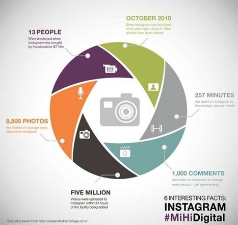 #INFOGRAPHIC: Instagram - 6 things you might not know | Online Marketing Expertise | Scoop.it