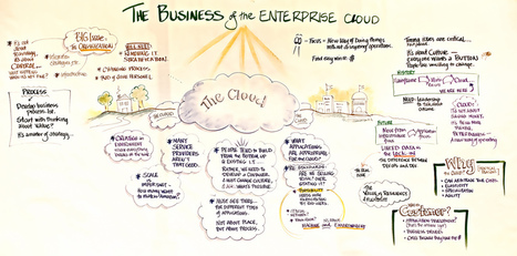 Cloud computing is not just about IT - Business Circle | IBM SmartCloud | Scoop.it