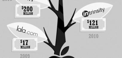 [INFOGRAFÍA] ¿Quién compra qué en la industria tecnológica? | Ticonme | Infografias españa | Scoop.it