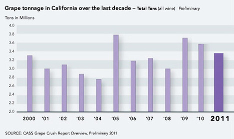 Preliminary Grape Crush Report: California Crushes 3.35 Million Tons of Wine Grapes in 2011   Wine cellar   Scoop.it