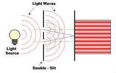 La Doppia, Strana Natura della Luce. | Fisica - Physics | Scoop.it