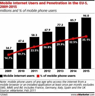 Mobile Web Users in Western Europe to Double by 2015 - eMarketer | Go Mobile | Scoop.it