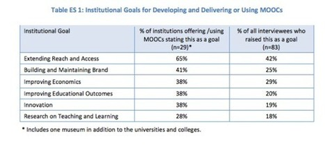 Costs of developing a MOOC | Online Learning Insights | MOOCs | Scoop.it