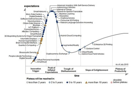Gartner's 2015 Hype Cycle for Emerging Technologies Identifies the Computing Innovations That Organizations Should Monitor | Research_topic | Scoop.it