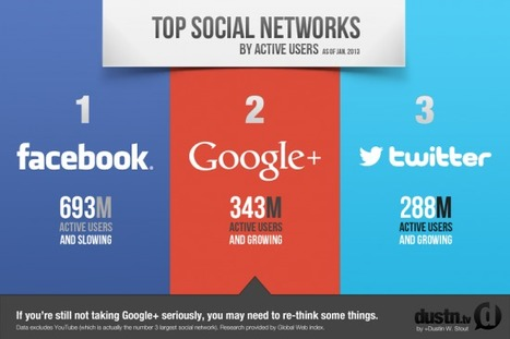 Twitter et Google Plus en forte progression, mais Facebook résiste | Going social | Scoop.it