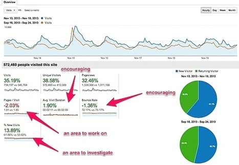 How I use Google Analytics 'Compare' Feature to Motivate Me to Grow My Blog : @ProBlogger | Emotive Marketing | Scoop.it
