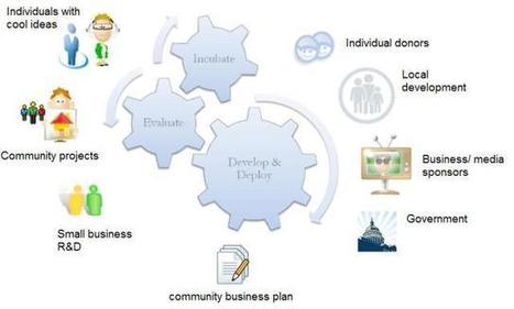 Virtual Research Communities - Building an IoT Innovation Factory | Era Digital - um olhar ciberantropológico | Scoop.it