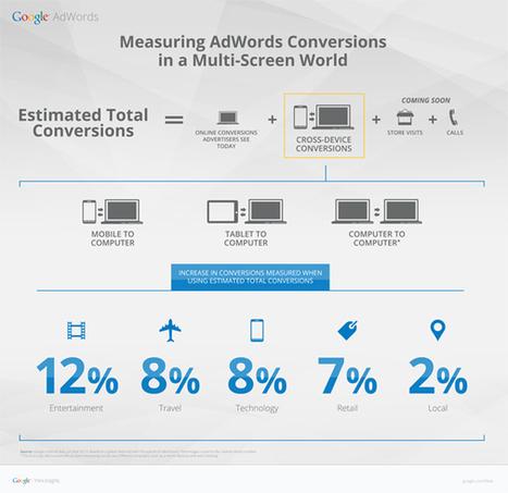 [Analytics] Google mesure les conversions «cross-device» dans le search   kode   Scoop.it