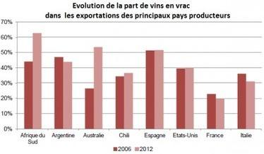 Vins en vrac : à l'export, la petite récolte 2012 favorise-t-elle vraiment la bouteille ?   Grande Passione   Scoop.it