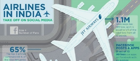 How Indian airlines perform in social media [INFOGRAPHIC] - Tnooz | India Social | Scoop.it