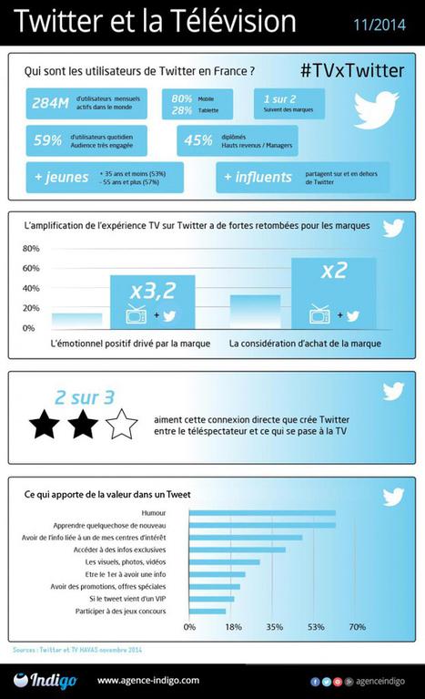 Chiffres Twitter et la television le duo gagnant | Webmarketing Reseaux Sociaux Community Manager SEO et E-Réputation | Suivez nous en live sur Twitter @agenceindigo | Scoop.it