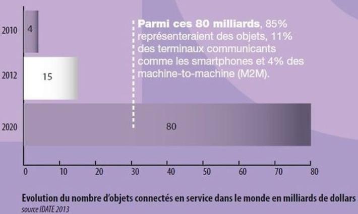 Pour Cap Digital, l'internet des objets monte en puissance | Internet du Futur | Scoop.it