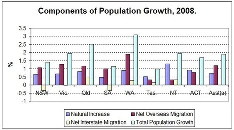 Population growth - ABS classroom activities | Year 8 Topics | Scoop.it