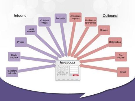 Génération de leads   Institut de l'Inbound Marketing   Scoop.it
