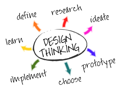 Design Thinking for Business Analysts | Edulateral | Scoop.it
