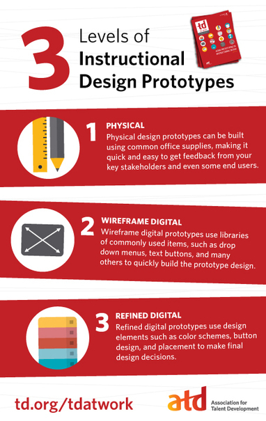 3 Levels of Instructional Design Prototypes Infographic - e-Learning Infographics | MarketingHits | Scoop.it