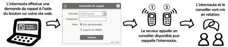 Web Call Back : Transformez vos visiteurs en clients - Telsi | Relation client | Scoop.it