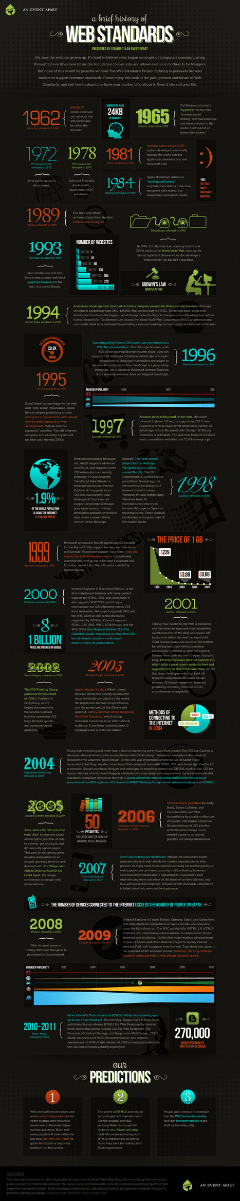 A Brief History of Web Standards | Time to Learn | Scoop.it
