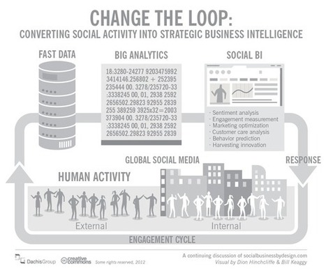 Why Big Data Will Deliver ROI For Social Business - The BrainYard - InformationWeek | Rise of social business in healthcare | Scoop.it