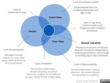 From social intranets to collaboration ecosystems | Sosiaalinen intranet | Scoop.it