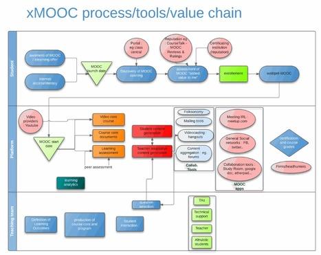 Work in progress : xMOOC process/tools/value chain: Lucidchart | Gestión de conocimiento | Scoop.it